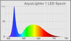 AquaLighter-1-LED-Spectr