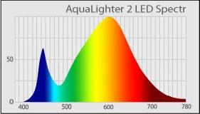 AquaLighter-2-LED-Spectr