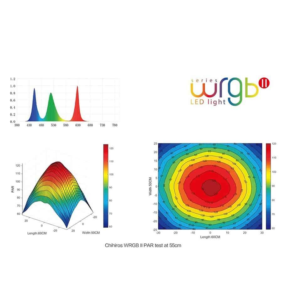 Aquascaping 180L éclairage wrgb II WRGB2-Spectrum